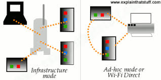 how does wi fi wireless internet work explain that stuff ad hoc networks