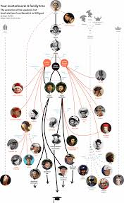 Human Family Tree Chart Family Tree Designs What Do You Suggest
