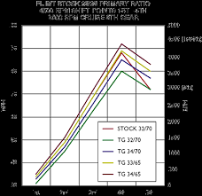 Charting Twistgear Performance