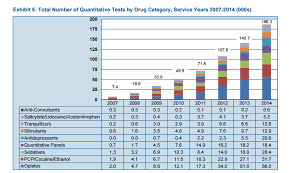 Cwci Drug Testing Study Workers Comp Insights