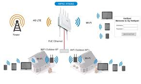outdoor wireless network diagram 4g lte outdoor router carrier grade dual band wi fi hotspot · wiring diagram