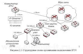 Дипломная работа проектирование сети год Разработка и проектирование системы оказания услуг для Интернет провайдера Работа подготовлена и защищена в 2013