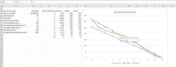 Online Burndown Chart Generator How To Create A Burndown Chart In Excel From Scratch