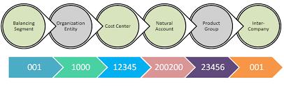 Chart Of Accounts Structure Chart Of Accounts Inoerp
