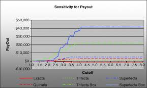 Trifecta Payout Chart Greyhound Racing Using Support Vector Machines A Case Study
