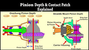 Contact Patch Pinion Depth Explained