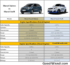 Maruti Swift Vs Maruti Baleno Spec Comparison