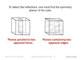 parallel planes in a cube. planes parallel to two opposed faces in a cube r