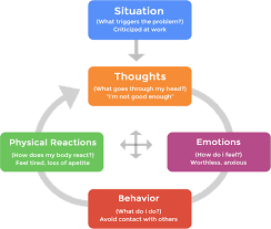 Cbt Behavior Chart Cognitive Behavioral Therapy Clayton Therapy Peggy Levinson