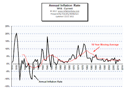 Annual Inflation Rate Chart Annual Inflation Chart