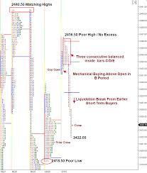 S P 500 Emini Futures Split View Market Profile Chart