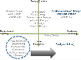 together with Business vs  design thinking   Design Thinking   Pinterest likewise Design thinking a more insightful approach to problem solving additionally Difference between design thinking and service design thinking also DESIGN IS GETTING BIG AGAIN   Anu Singh   Pulse   LinkedIn additionally Designing for  instructional  designers  A design thinking also Design Thinking  Agile  DevOps   fuel the innovation delivery likewise 5 Stages in the Design Thinking Process   Interaction Design likewise 5 Stages in the Design Thinking Process   Interaction Design together with  furthermore Design Thinking approach to the customer's journey   HorizonTechs. on design thinking approach