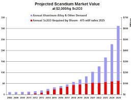 Scandium Oxide Price Chart Category Technology Metals Intel Investorintel