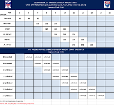2018 Weight Chart 2018 Ayf Football Divisions Weight Chart