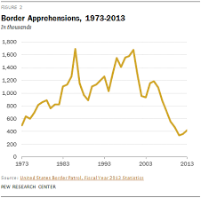 The Rise Of Federal Immigration Crimes Pew Research Center