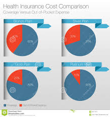 Health Insurance Cost Comparison Chart Stock Vector