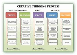 creative thinking definition dragon creative thinking process diagram