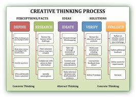creative thinking definition dragon creative thinking process diagram