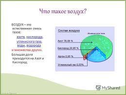 Презентация на тему Состав воздуха Доклад по Окружающему миру  2 Что
