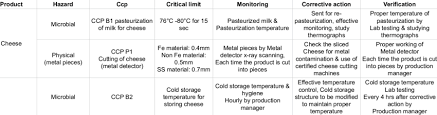 Pasteurization Chart Haccp Plan For Pasteurized Milk Download Table