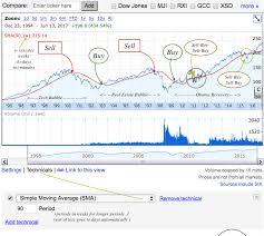 Investing In Stocks Easy Method Of Investing In Stocks