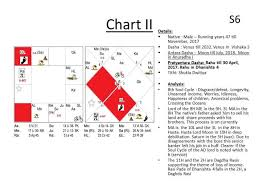 Arjun Pai Chart Article When The Time Is Ripe