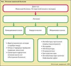 Язвенная болезнь желудка Этиология патогенез и факторы влияющие  Язвенная болезнь желудка Этиология патогенез и факторы влияющие на заживление