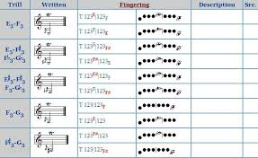 Trill Chart Clarinet Trill Chart 2019