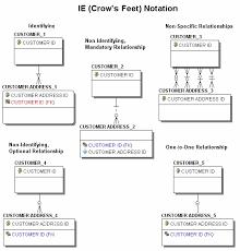 Crow S Foot Notation Crow S Foot Notation Barca Fontanacountryinn Com