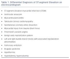 St Segment Elevation Myocardial Infarction