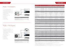 Arçelik Multi F 1+3 Inverter Sistem Klima « ArmarShop.com