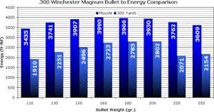 300 Win Mag Range Chart 300 Winchester Magnum Wikipedia