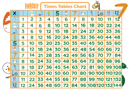 The Times Table Chart Multiplication Table Chart Help Your Child Learn The Times