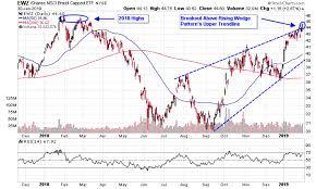 Ewz Stock Chart Bolsonaros Promised Reforms Bolster Brazilian Etfs