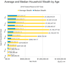 Net Worth By Age Chart Net Worth By Age Percentile Calculator United States And