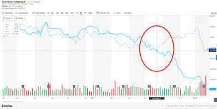 Ge Just Like Ford General Electric Company Nyse Ge