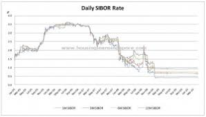 Sibor Rates Singapore Today For Housing Loans Housing Loan