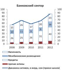 Национальный банк Кыргызской Республики  портфеля в активах банковской системе не изменилась и сохранялась на уровне 46 процентов структура совокупных активов приведена в графике 1