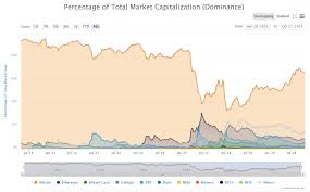 Bitcoin Btc Dominance Explained Charts History Changelly