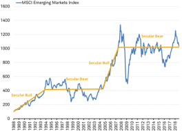 Emerging Markets Chart Emerging Market Stocks What We Are Watching Charles Schwab