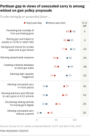 Where Republicans And Democrats Agree Differ On Gun Policy