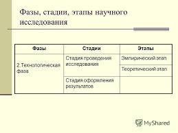Презентация на тему Методика научного исследования Тема  5 Фазы стадии этапы научного исследования