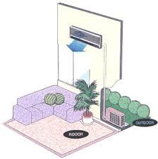 split system air conditioner diagram smartdraw diagrams wiring diagram split type air conditioning electrical