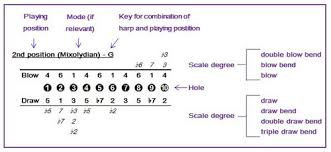 Harmonica Second Position Chart Scale And Position Pdfs Sammy Boy Wilkinson