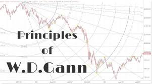 Share Market Chart Analysis In Tamil 17 Principles Of Wd Gann To Discipline Your Trading Style