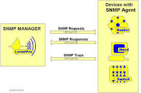 What Is Snmp Snmp Manager And Snmp Agent Concepts