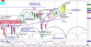 Sp 500 Index Chart Yahoo Finance S P 500 Index Bullish Momentum Cycle Patterns Point Higher