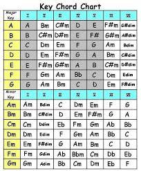 Music Chord Chart Omfar Mcpgroup Co