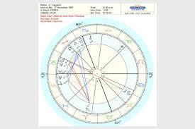 Scorpio Birth Chart