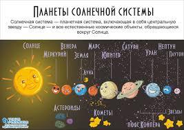 Планеты Солнечной системы для детей Астрономия для ребенка Планеты Солнечной системы